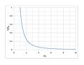 Gravitational Force Decrease.jpg