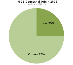 H1b demographics india.svg