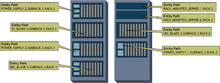 An example of a system spread over two equipment racks is shown with a few Entities identified with their unique Entity Paths.