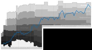 TSV Hartberg - Historical chart of Hartberg league performance