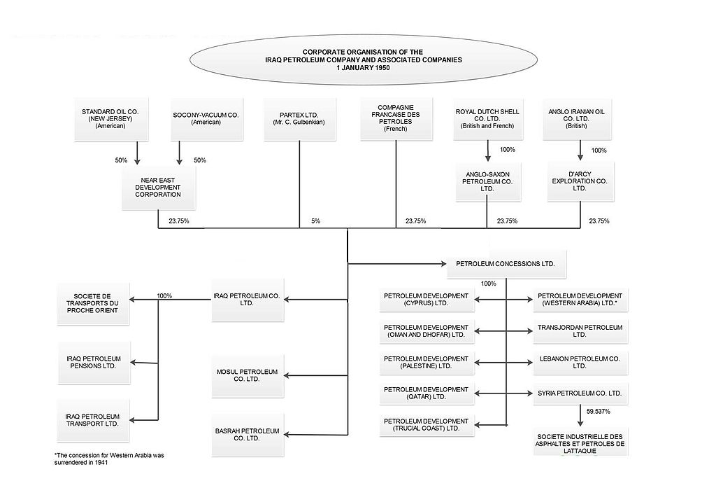 Corporate Structure Organizational Chart: IPC Structure.jpeg - Wikimedia Commons,Chart