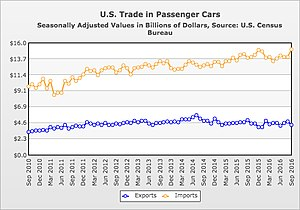Automotive industry in the United States - Image: Imports and exports of passenger cars