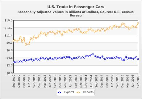 "the impact of automobiles in the economic growth of america in the 1950s Find out more about the history of the 1950s  ""america at this moment,"" said the  computers–all contributed to the decade's economic growth."