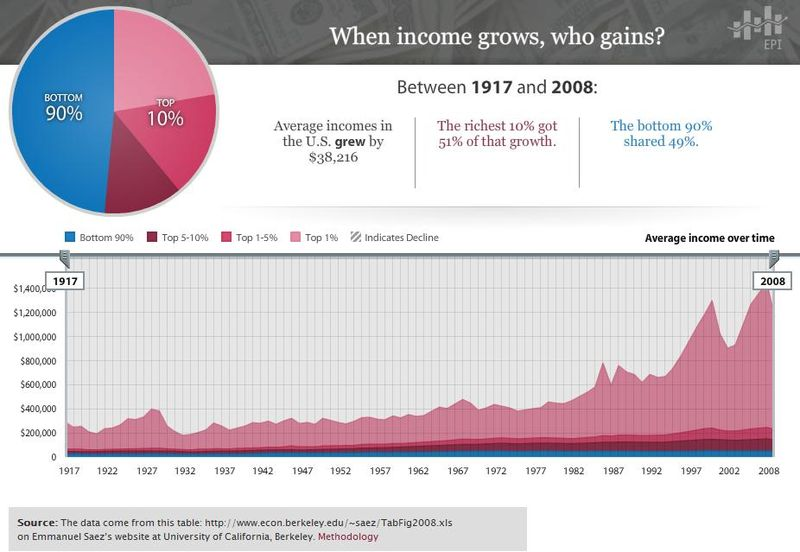 Chart of U.S. income inequality. The data come from this table: http://www.econ.berkeley.edu/~saez/TabFig2008.xls on Emmanuel Saez's website at University of California, Berkeley.