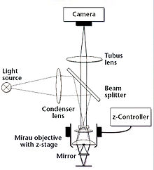 High Quality White Light Interferometric Microscopes[edit] Good Ideas