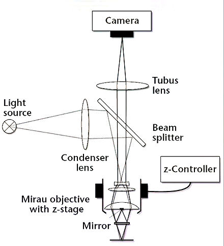 Marvelous White Light Interferometric Microscopes. Figure 3: Schematic Layout Of An  Interference Microscope With Mirau Objective. Pictures Gallery