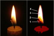 Kerze zonen