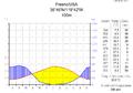 Klimadiagramm-metrisch-deutsch-Fresno-USA.png