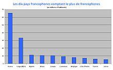 Liste Des Pays Ayant Le Francais Pour Langue Officielle Wikipedia