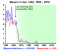 Masern in den USA, 1950 - 2016.png