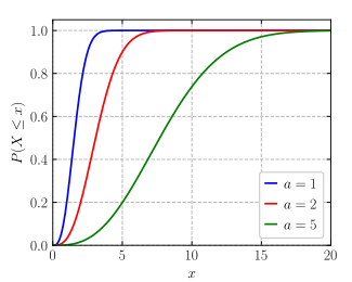 Maxwell-Boltzmann distribution cdf.svg