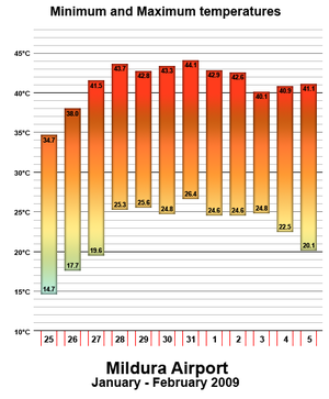 Early 2009 southeastern Australia heat wave - A graph of the minimum and maximum temperatures recorded in Mildura, Victoria at the airport