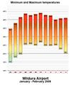 Mildura Heatwave Min & Max Temps 09 (Concept).png
