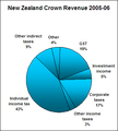 New Zealand Revenue 2005-06.png