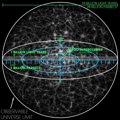 Observable Universe with Measurements 01