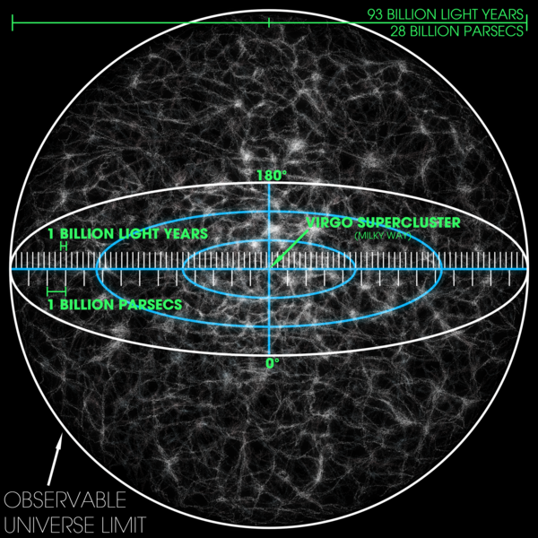 File:Observable Universe with Measurements 01.png