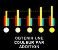 Obtenir une couleur par addition.PNG
