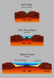 Genesis of an ocean