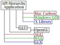 OpenGL-API Hierarchy.png