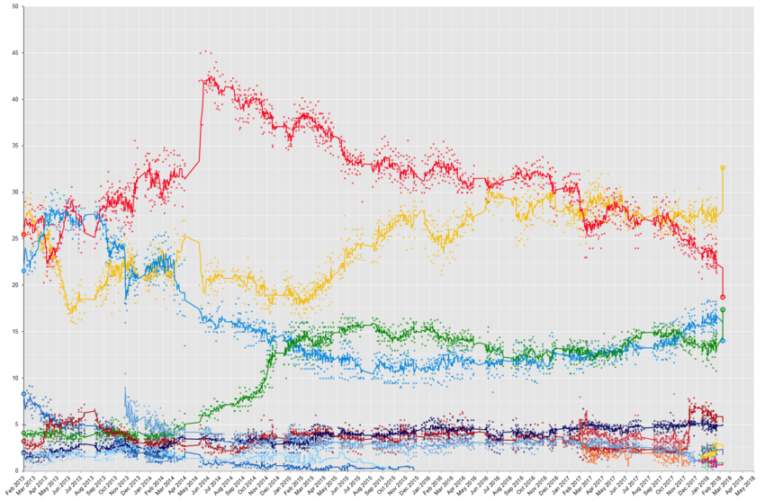 Opinion polling for the Italian general election, 2018 ...