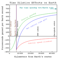 Satellite clocks are slowed by its orbital speed but sped up by its distance out of the earth's gravitational well.