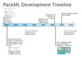PackML Timeline.png