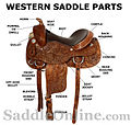 Parts of an Western Saddle.jpg