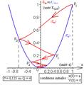 Pendule élastique horizontal amorti - diagramme d'énergies potentielle et mécanique - ter.png