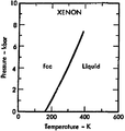 Phase diagram of xenon (1975).png