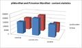 PlWordNet and Princeton WordNet - content statistics.png