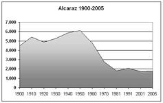 Poblacion-Alcaraz-1900-2005.png