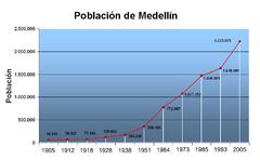 Poblacion Medellin.png