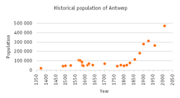 Population-antwerp