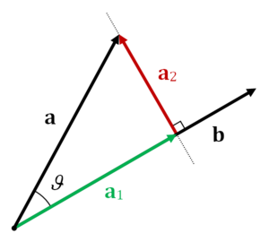 Scalar projection - Vector projection of a on b (a1), and vector rejection of a from b (a2).
