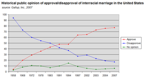 Interracial marriage in the United States - Historical data according to Gallup, Inc.