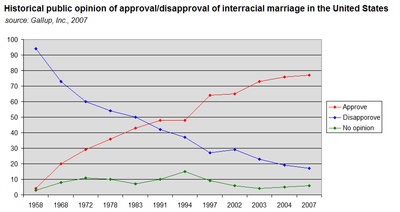 Couple interracial statistics