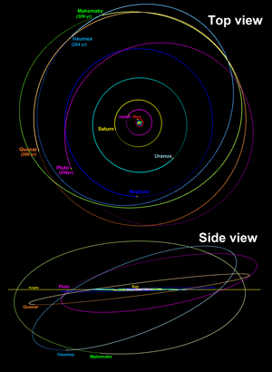 Haumea - Haumea's orbit outside of Neptune is similar to Makemake's. The positions are as of 1 January 2018.