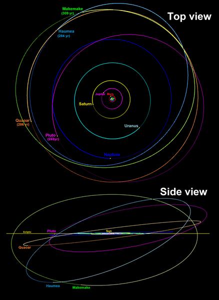 File:Quaoar Haumea Makemake orbits 2018.png