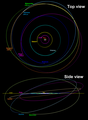 Quaoar Haumea Makemake orbits 2018.png