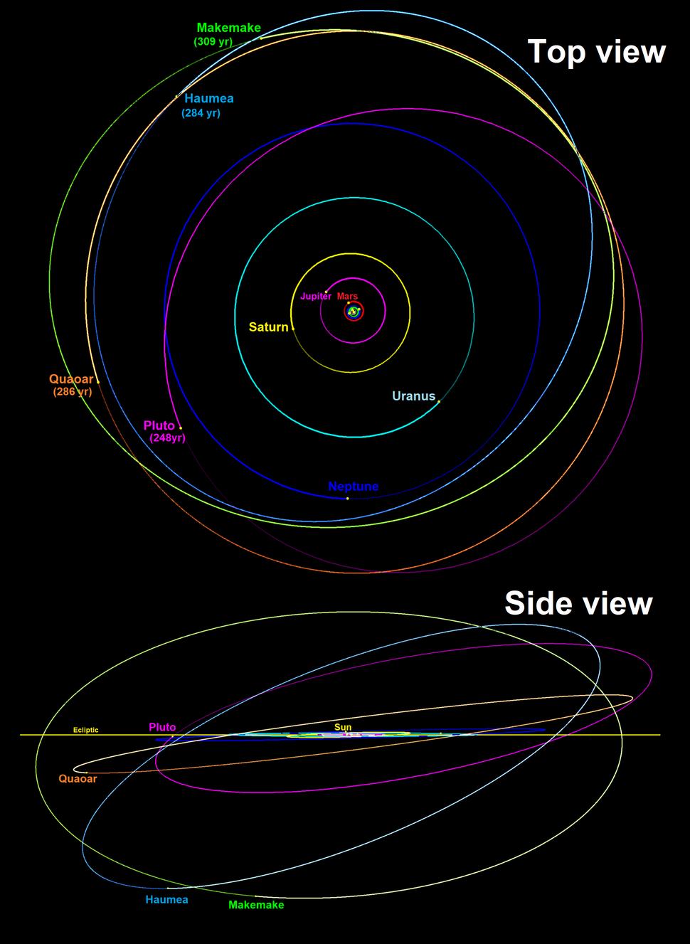 Quaoar's orbit with Makemake and Haumea