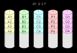Non-standard RAID levels - Wikipedia