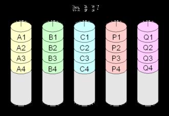 Non-standard RAID levels - Diagram of a RAID-DP (double parity) setup