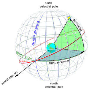 Declination - Right ascension (blue) and declination (green) as seen from outside the celestial sphere.