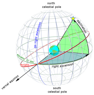 Right ascension - Right ascension (blue) and declination (green) as seen from outside the celestial sphere