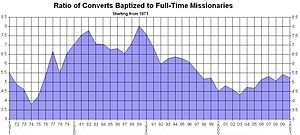 Missionary (LDS Church) - Ratio of Converts Baptized to Full-Time Missionaries, 1971–2010