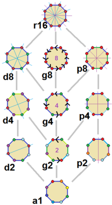 Regular octagon symmetries.png