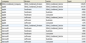 Table (information) - An example of a table containing rows with summary information. The summary information consists of subtotals that are combined from previous rows within the same column.
