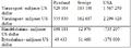 Rysslands handel i siffror jämfört med Sverige och USA.png
