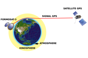 Radio occultation - Radio occultation analysis of signal delay by the tamdem FORMOSAT-3/COSMIC used as atmospheric sounding.