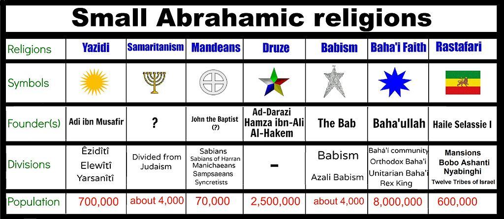 Filescheme Of Small Abrahamic Religionsg Wikimedia Commons